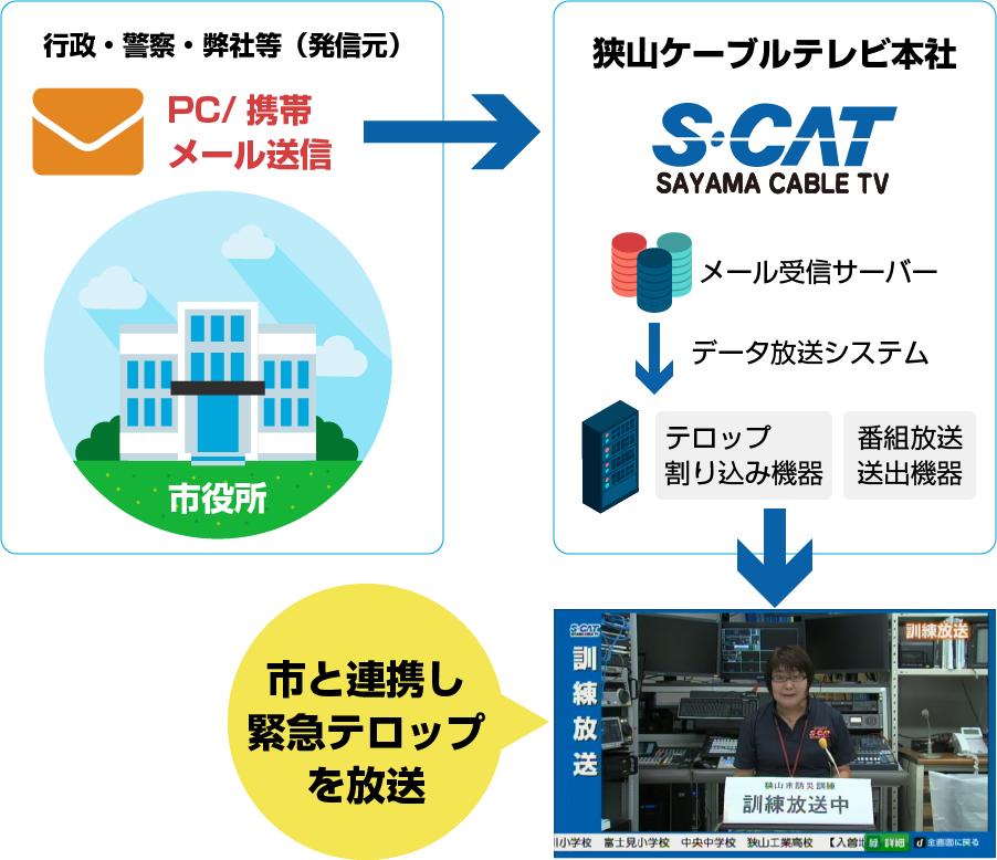 S・CAT緊急文字情報放送