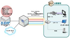 狭山ケーブルテレビとNTT東日本との協業について