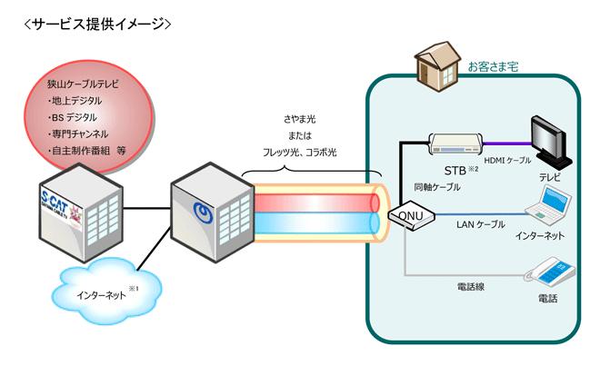 3月25日 NTT東日本との協業をスタート